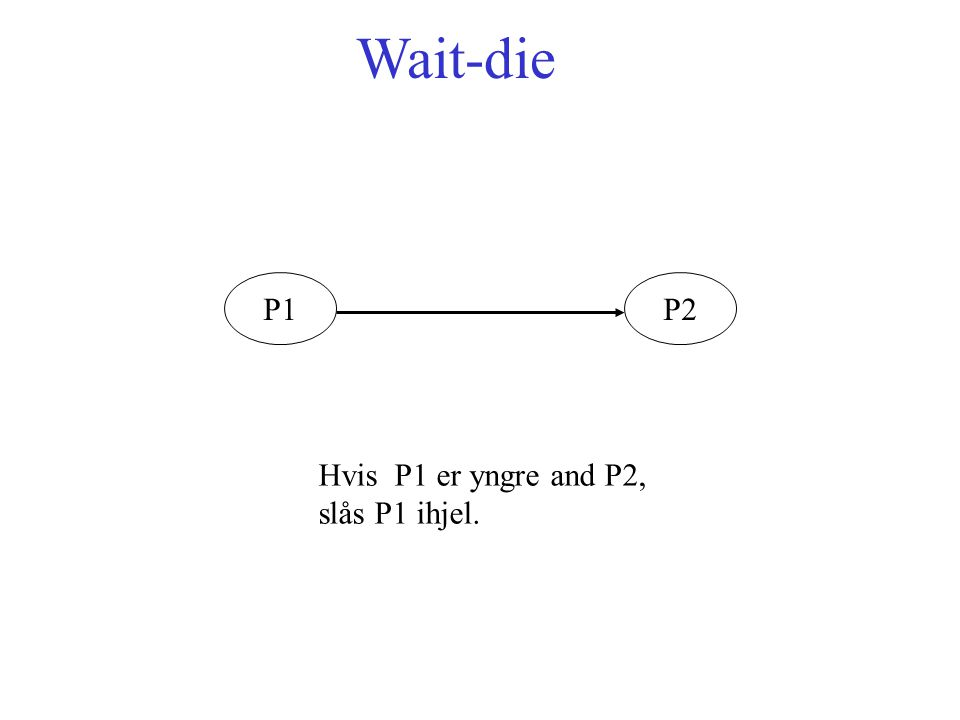 Wait-die P1P2 Hvis P1 er yngre and P2, slås P1 ihjel.