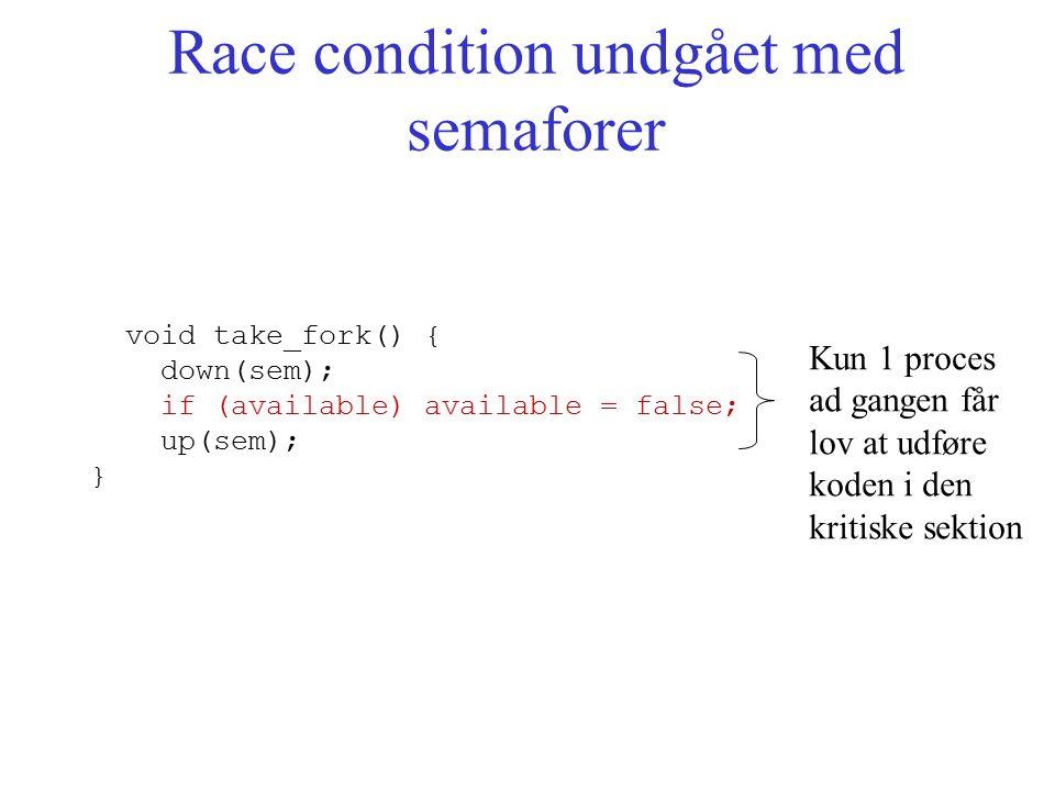Race condition undgået med semaforer void take_fork() { down(sem); if (available) available = false; up(sem); } Kun 1 proces ad gangen får lov at udføre koden i den kritiske sektion