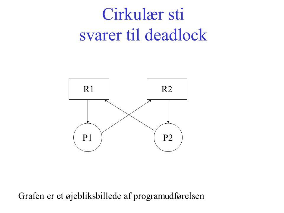 Cirkulær sti svarer til deadlock R1R2 P1P2 Grafen er et øjebliksbillede af programudførelsen