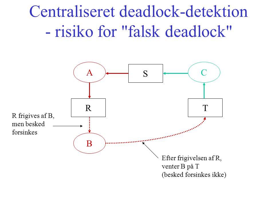 Centraliseret deadlock-detektion - risiko for falsk deadlock S TR AC B R frigives af B, men besked forsinkes Efter frigivelsen af R, venter B på T (besked forsinkes ikke)