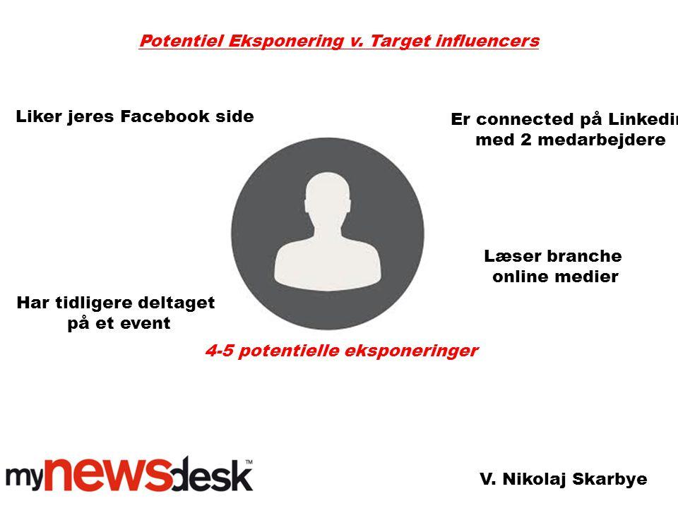 Liker jeres Facebook side Potentiel Eksponering v.