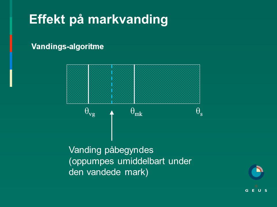 Effekt på markvanding θ vg θ mk θsθs Vanding påbegyndes (oppumpes umiddelbart under den vandede mark) Vandings-algoritme