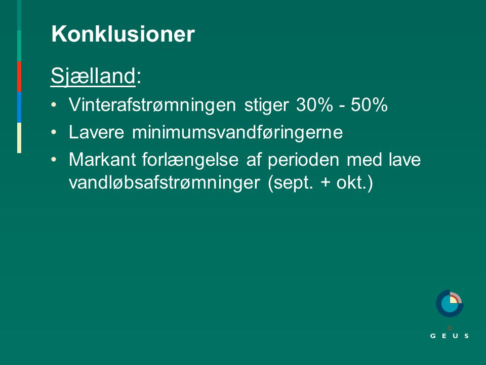 Konklusioner Sjælland: Vinterafstrømningen stiger 30% - 50% Lavere minimumsvandføringerne Markant forlængelse af perioden med lave vandløbsafstrømninger (sept.