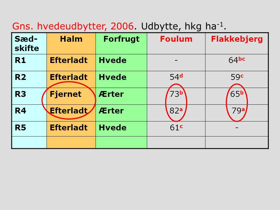 Sæd- skifte HalmForfrugtFoulumFlakkebjerg R1EfterladtHvede-64 bc R2EfterladtHvede54 d 59 c R3FjernetÆrter73 b 65 b R4EfterladtÆrter82 a 79 a R5EfterladtHvede61 c - Gns.
