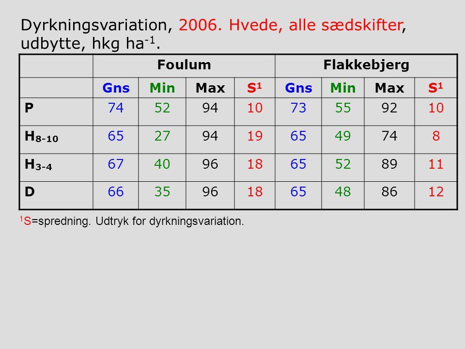 FoulumFlakkebjerg GnsMinMaxS1S1 GnsMinMaxS1S1 P7452941073559210 H 8-10 652794196549748 H 3-4 6740961865528911 D6635961865488612 Dyrkningsvariation, 2006.