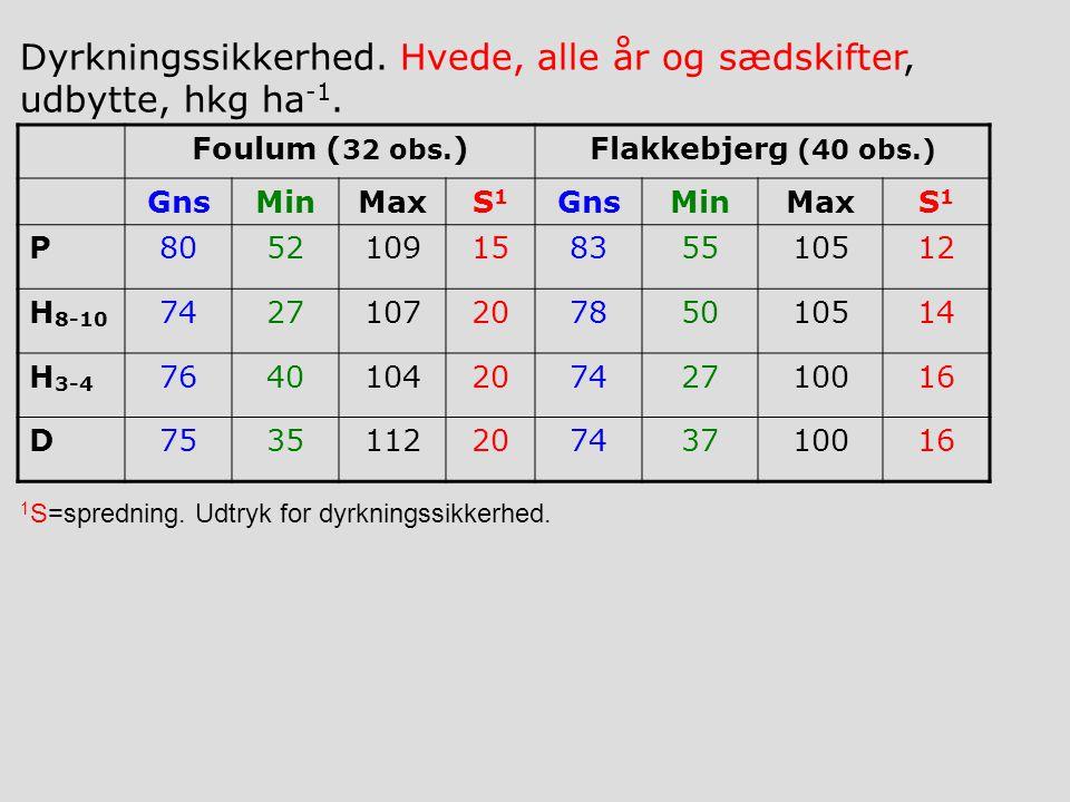 Foulum ( 32 obs.