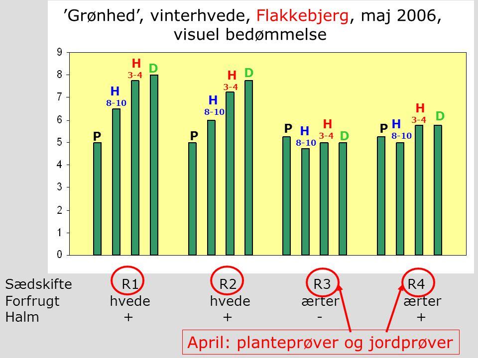 P H 8-10 H 3-4 D H 8-10 H 8-10 H 8-10 P PP H 3-4 H 3-4 H 3-4 D D D R1R2R3R4 'Grønhed', vinterhvede, Flakkebjerg, maj 2006, visuel bedømmelse Forfrugt hvede hvede ærter ærter Halm + + - + Sædskifte April: planteprøver og jordprøver