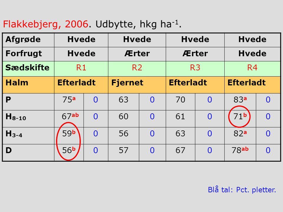AfgrødeHvede ForfrugtHvedeÆrter Hvede SædskifteR1R2R3R4 HalmEfterladtFjernetEfterladt P75 a 063070083 a 0 H 8-10 67 ab 060061071 b 0 H 3-4 59 b 056063082 a 0 D56 b 057067078 ab 0 Flakkebjerg, 2006.