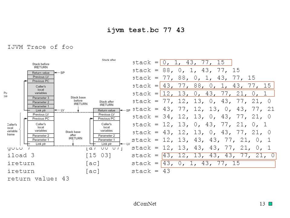 dComNet13 IJVM Trace of foo stack = 0, 1, 43, 77, 15 bipush 88 [10 58] stack = 88, 0, 1, 43, 77, 15 iload 1 [15 01] stack = 77, 88, 0, 1, 43, 77, 15 iload 2 [15 02] stack = 43, 77, 88, 0, 1, 43, 77, 15 invokevirtual 1 [b6 00 01] stack = 12, 13, 0, 43, 77, 21, 0, 1 iload 1 [15 01] stack = 77, 12, 13, 0, 43, 77, 21, 0 iload 2 [15 02] stack = 43, 77, 12, 13, 0, 43, 77, 21 isub [64] stack = 34, 12, 13, 0, 43, 77, 21, 0 iflt 10 [9b 00 0a] stack = 12, 13, 0, 43, 77, 21, 0, 1 iload 2 [15 02] stack = 43, 12, 13, 0, 43, 77, 21, 0 istore 3 [36 03] stack = 12, 13, 43, 43, 77, 21, 0, 1 goto 7 [a7 00 07] stack = 12, 13, 43, 43, 77, 21, 0, 1 iload 3 [15 03] stack = 43, 12, 13, 43, 43, 77, 21, 0 ireturn [ac] stack = 43, 0, 1, 43, 77, 15 ireturn [ac] stack = 43 return value: 43 ijvm test.bc 77 43