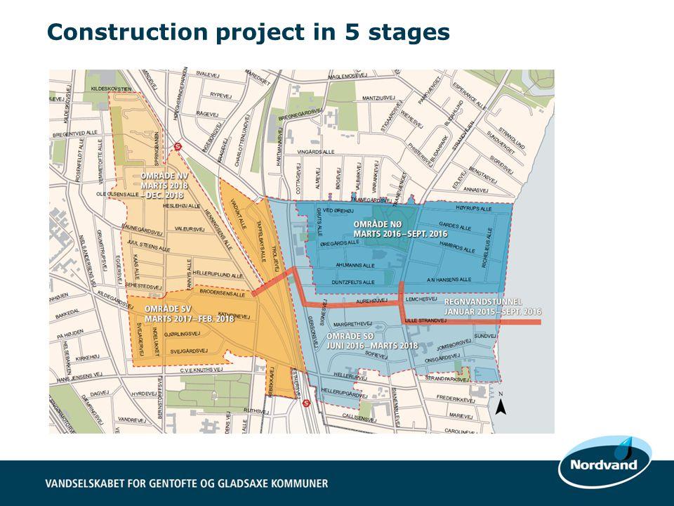 Indsæt billede af området der skal separeres med farver og tunnelledning fra kommunikationsgrundlaget.