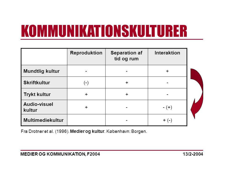 MEDIER OG KOMMUNIKATION, F2004 KOMMUNIKATIONSKULTURER 13/2-2004 ReproduktionSeparation af tid og rum Interaktion Mundtlig kultur--+ Skriftkultur(-)+- Trykt kultur++- Audio-visuel kultur +-- (+) Multimediekultur-+ (-) Fra Drotner et al.