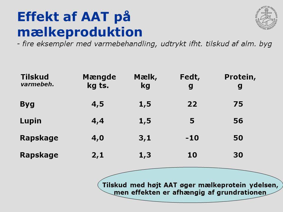 Effekt af AAT på mælkeproduktion - fire eksempler med varmebehandling, udtrykt ifht.