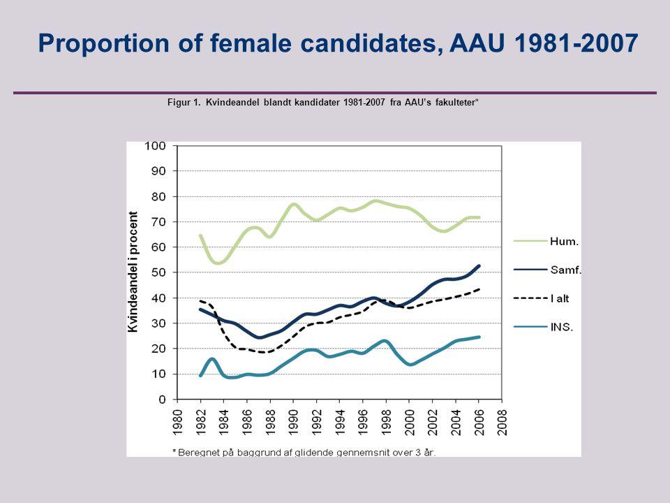 Anette Borchorst, FREIA, Aalborg University, Fibigerstraede 2, 9220 Aalborg East, Denmark Proportion of female candidates, AAU 1981-2007 Figur 1.