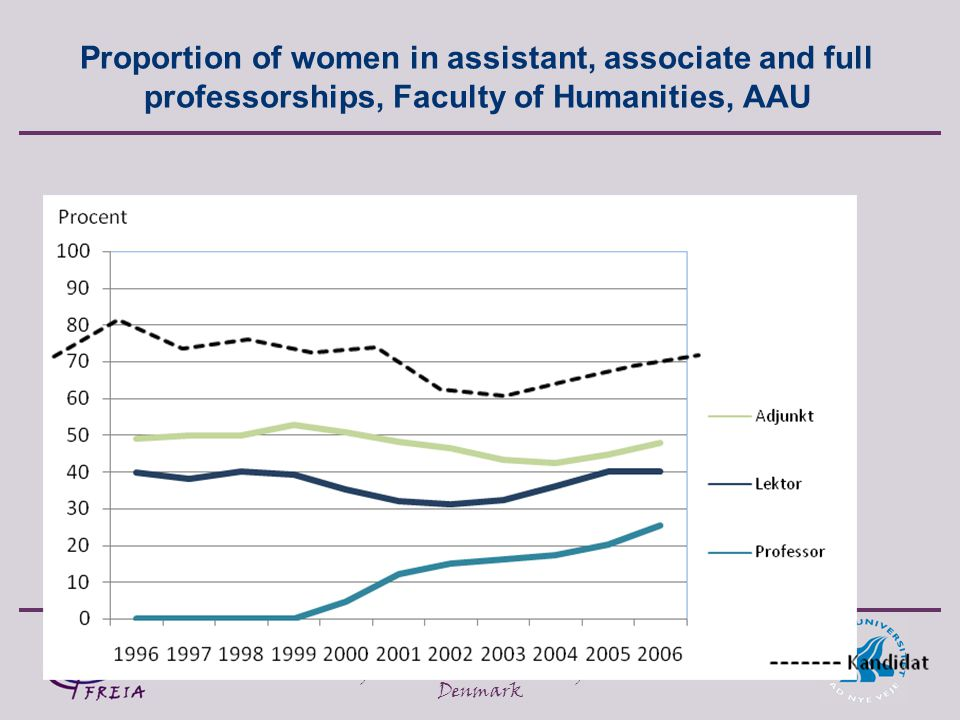 Anette Borchorst, FREIA, Aalborg University, Fibigerstraede 2, 9220 Aalborg East, Denmark Proportion of women in assistant, associate and full professorships, Faculty of Humanities, AAU