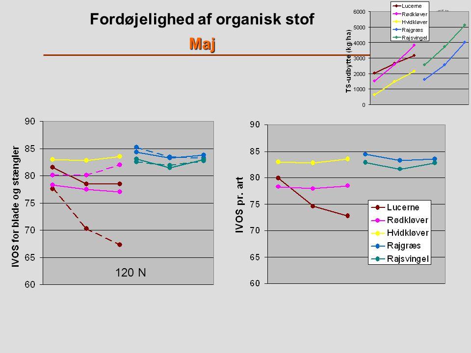 Fordøjelighed af organisk stofMaj 120 N