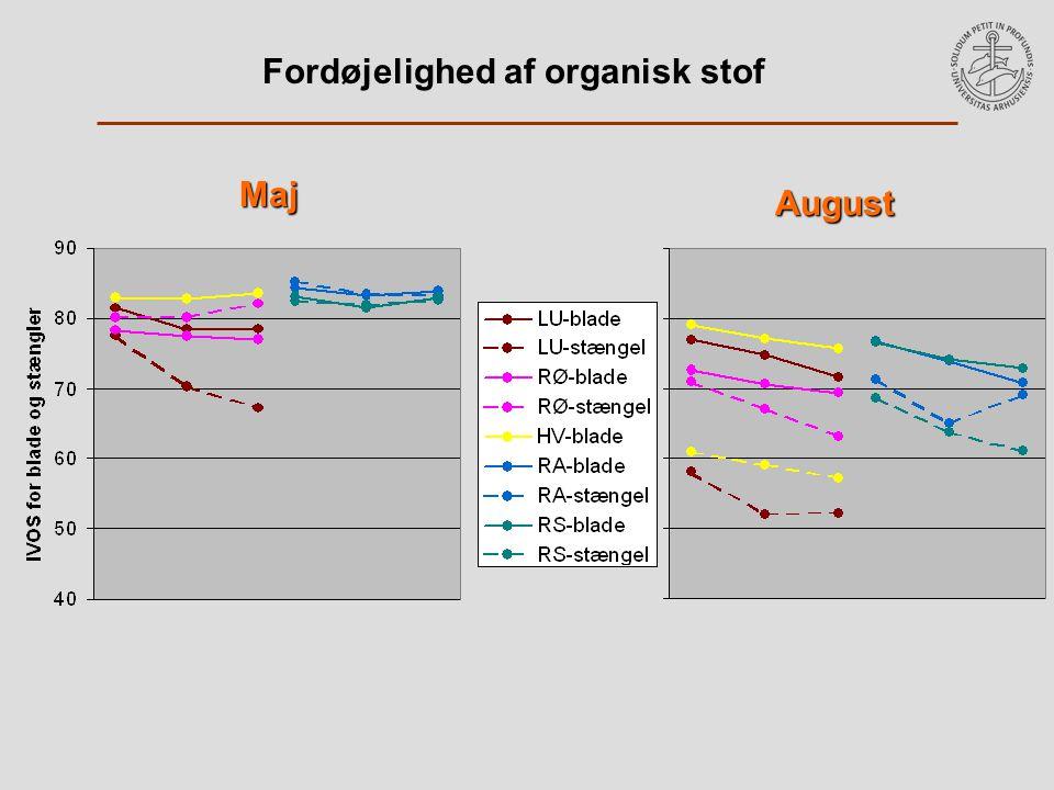 Fordøjelighed af organisk stof Maj August