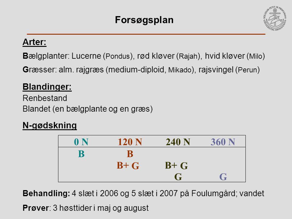 Arter: Bælgplanter: Lucerne ( Pondus ), rød kløver ( Rajah ), hvid kløver ( Milo ) Græsser: alm.