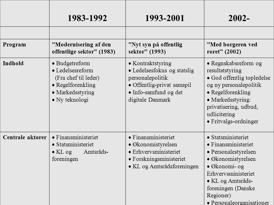 11 Moderniseringsprogrammer Oversigt over moderniseringsprogrammer 1983-2006 1983-19921993-20012002- Program Modernisering af den offentlige sektor (1983) Nyt syn på offentlig sektor (1993) Med borgeren ved roret (2002) Indhold  Budgetreform  Ledelsesreform (Fra chef til leder)  Regelforenkling  Markedsstyring  Ny teknologi  Kontraktstyring  Ledelsesfokus og statslig personalepolitik  Offentlig-privat samspil  Info-samfund og det digitale Danmark  Regnskabsreform og resultatstyring  God offentlig topledelse og ny personalepolitik  Regelforenkling  Markedsstyring: privatisering, udbud, udlicitering  Fritvalgs-ordninger Centrale aktører  Finansministeriet  Statsministeriet  KL og Amtsråds foreningen  Finansministeriet  Økonomistyrelsen  Erhvervsministeriet  Forskningsministeriet  KL og Amtsrådsforeningen  Statsministeriet  Finansministeriet  Personalestyrelsen  Økonomistyrelsen  Økonomi- og Erhvervsministeriet  KL og Amtsråds foreningen (Danske Regioner)  Personaleorganisationer