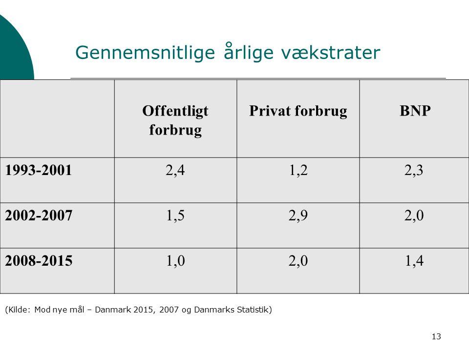 13 Gennemsnitlige årlige vækstrater Tabel 1: Gennemsnitlige årlige vækstrater i offentligt og privat forbrug samt BNP (%) Offentligt forbrug Privat forbrug BNP 1993-20012,41,22,3 2002-20071,52,92,0 2008-20151,02,01,4 (Kilde: Mod nye mål – Danmark 2015, 2007 og Danmarks Statistik)