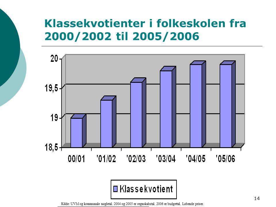 14 Klassekvotienter i folkeskolen fra 2000/2002 til 2005/2006 Kilde: UVM og kommunale nøgletal.