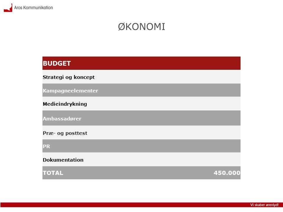 BUDGET Strategi og koncept Kampagneelementer Medieindrykning Ambassadører Præ- og posttest PR Dokumentation TOTAL 450.000