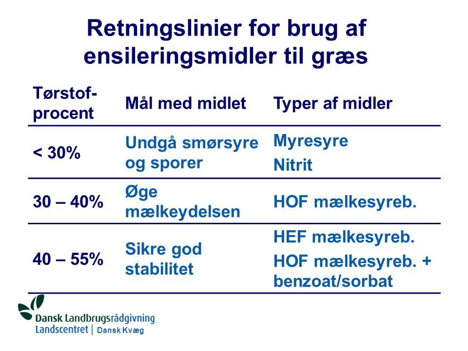 Dansk Kvæg S:\SUNDFODE\RUT\PowerPoint\Grovfoderseminar 2004 - Ensileringsmidler.ppt Retningslinier for brug af ensileringsmidler til græs Tørstof- procent Mål med midletTyper af midler < 30% Undgå smørsyre og sporer Myresyre Nitrit 30 – 40% Øge mælkeydelsen HOF mælkesyreb.