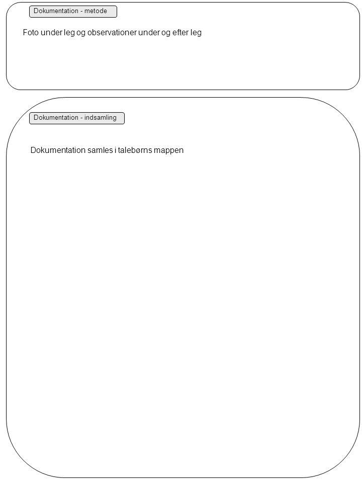 Dokumentation - metode Dokumentation - indsamling Foto under leg og observationer under og efter leg Dokumentation samles i talebørns mappen