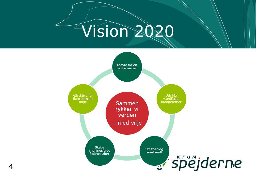 4 Vision 2020 4 Sammen rykker vi verden – med vilje Ansvar for en bedre verden Udvikle værdifulde kompetencer Stolthed og anerkendt Skabe meningsfulde fællesskaber Attraktive for flere børn og unge