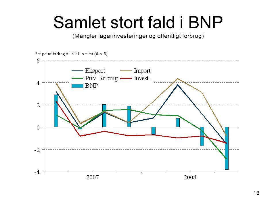18 Samlet stort fald i BNP (Mangler lagerinvesteringer og offentligt forbrug)