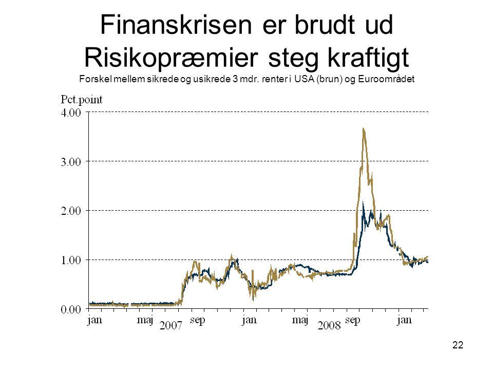 22 Finanskrisen er brudt ud Risikopræmier steg kraftigt Forskel mellem sikrede og usikrede 3 mdr.