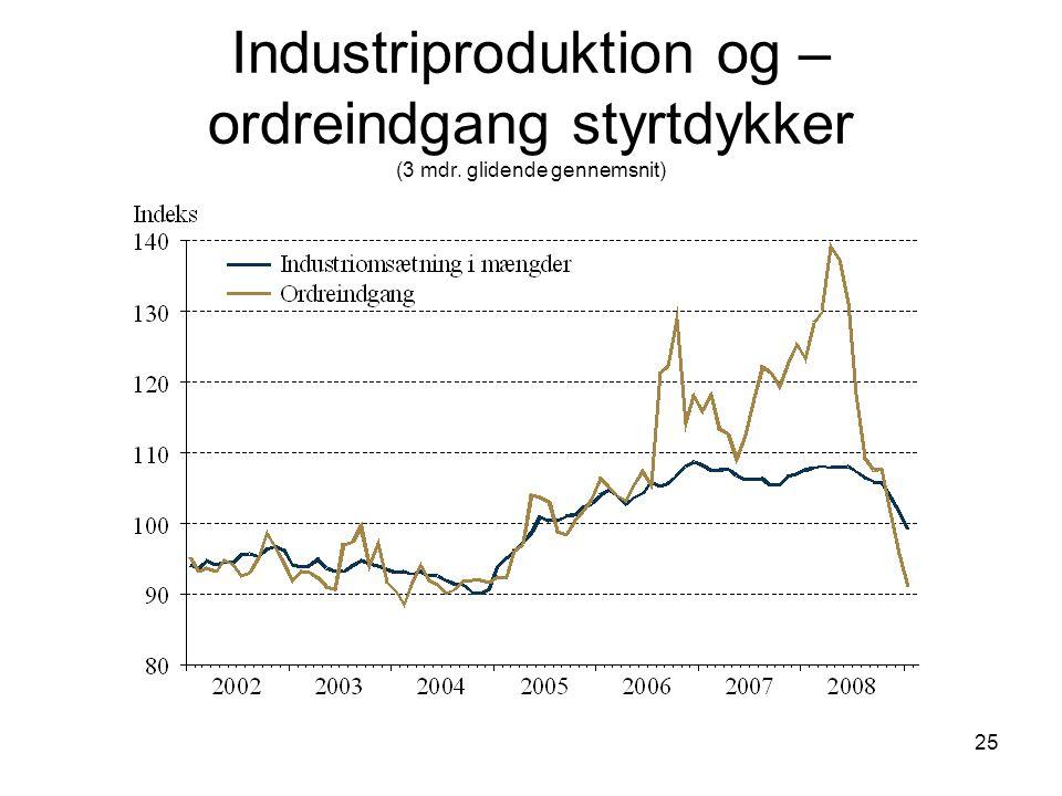 25 Industriproduktion og – ordreindgang styrtdykker (3 mdr. glidende gennemsnit)