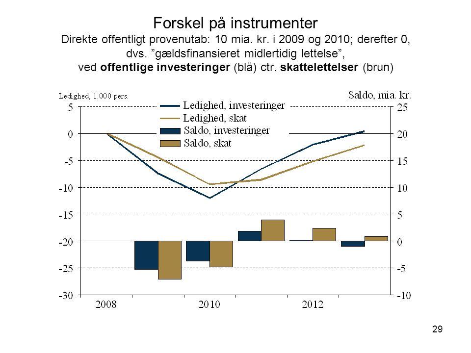 29 Forskel på instrumenter Direkte offentligt provenutab: 10 mia.