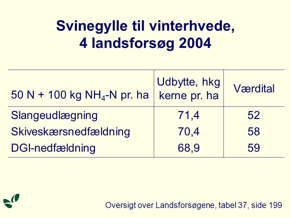 Svinegylle til vinterhvede, 4 landsforsøg 2004 50 N + 100 kg NH 4 -N pr.