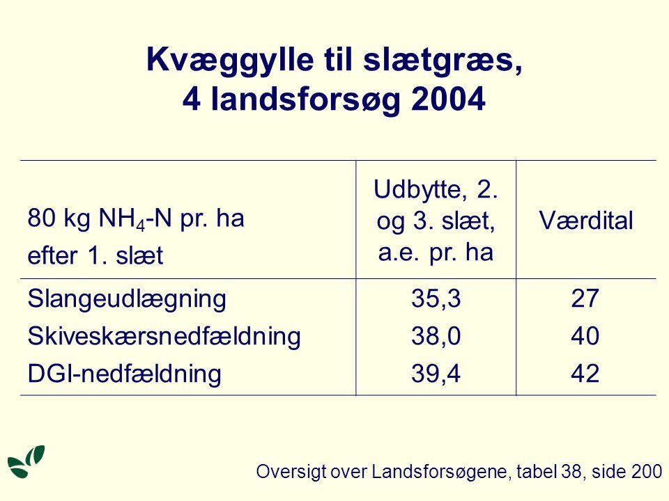 Kvæggylle til slætgræs, 4 landsforsøg 2004 80 kg NH 4 -N pr.