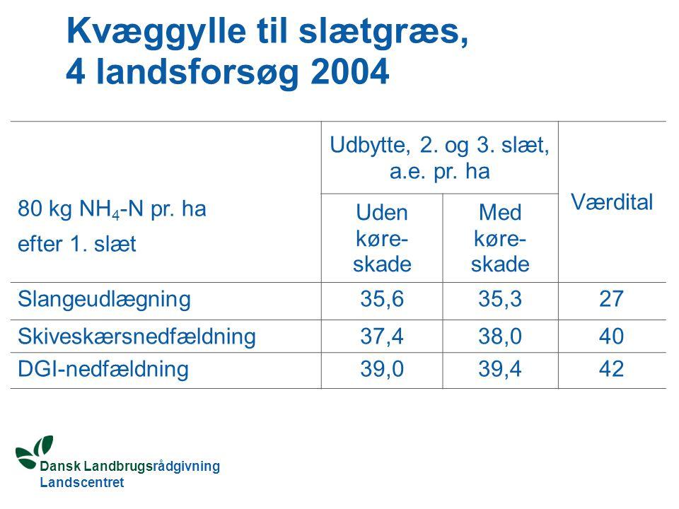 Dansk Landbrugsrådgivning Landscentret Kvæggylle til slætgræs, 4 landsforsøg 2004 80 kg NH 4 -N pr.