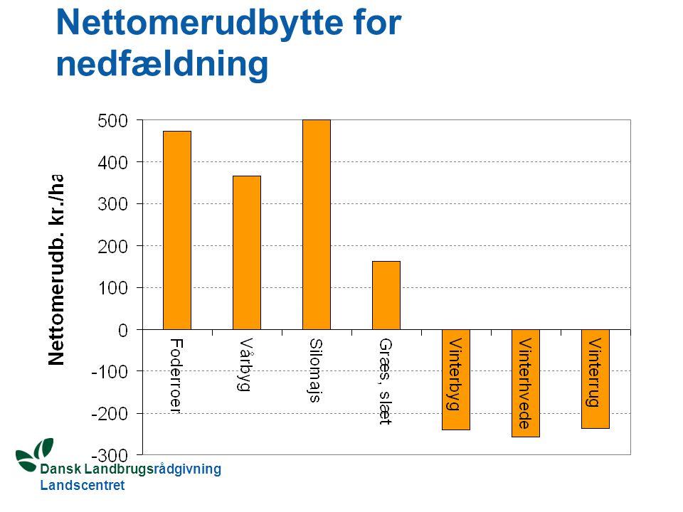 Dansk Landbrugsrådgivning Landscentret Nettomerudbytte for nedfældning