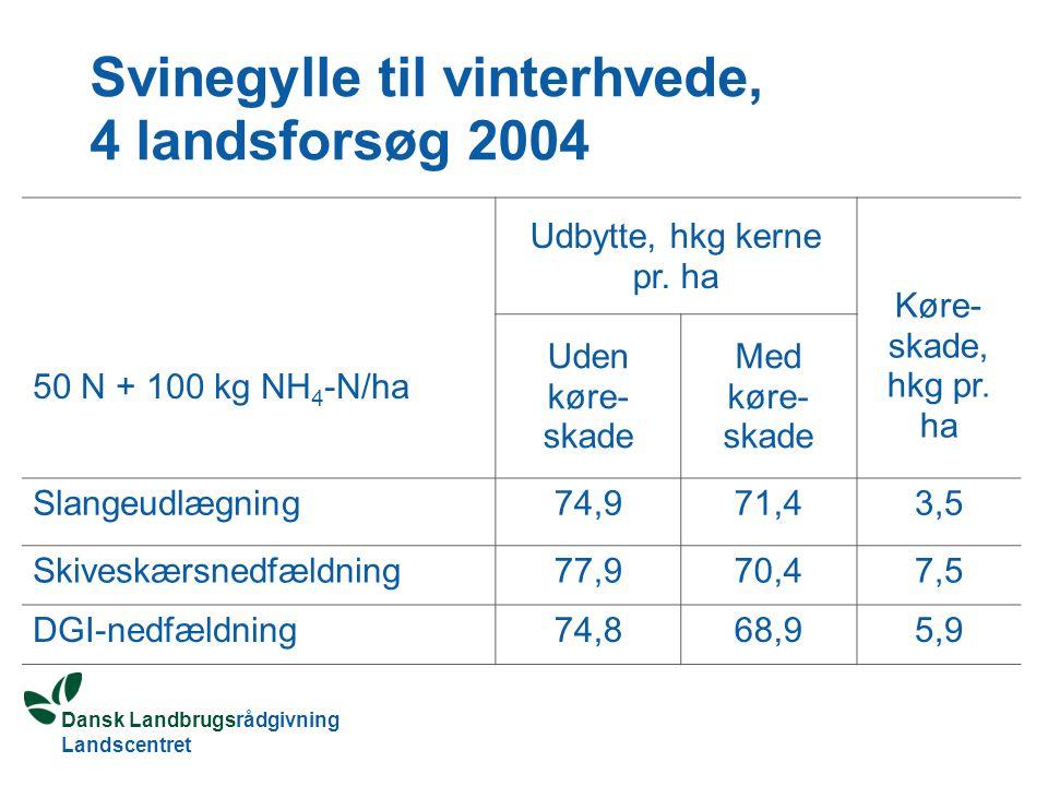 Dansk Landbrugsrådgivning Landscentret Svinegylle til vinterhvede, 4 landsforsøg 2004 50 N + 100 kg NH 4 -N/ha Udbytte, hkg kerne pr.