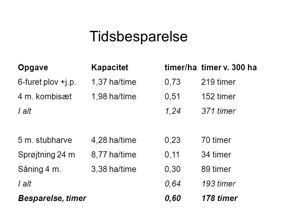 Tidsbesparelse OpgaveKapacitettimer/hatimer v.