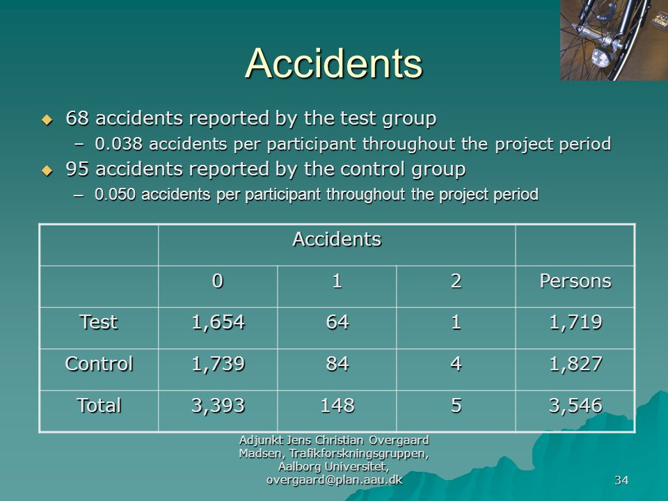 Adjunkt Jens Christian Overgaard Madsen, Trafikforskningsgruppen, Aalborg Universitet, overgaard@plan.aau.dk 34 Accidents  68 accidents reported by the test group –0.038 accidents per participant throughout the project period  95 accidents reported by the control group –0.050 accidents per participant throughout the project period Accidents012Persons Test1,6546411,719 Control1,7398441,827 Total3,39314853,546