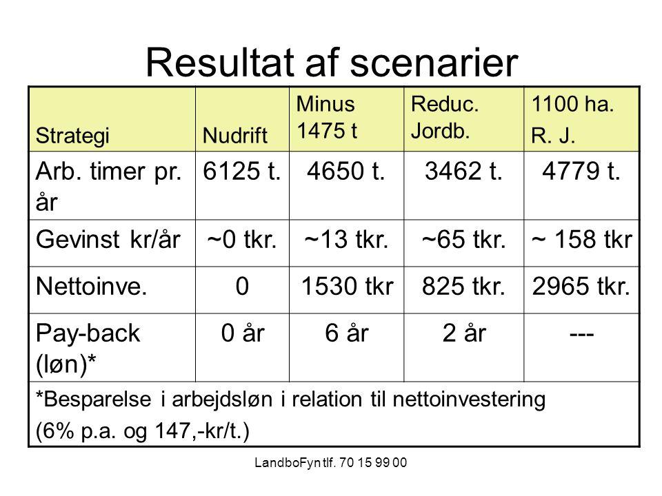 LandboFyn tlf. 70 15 99 00 Resultat af scenarier StrategiNudrift Minus 1475 t Reduc.