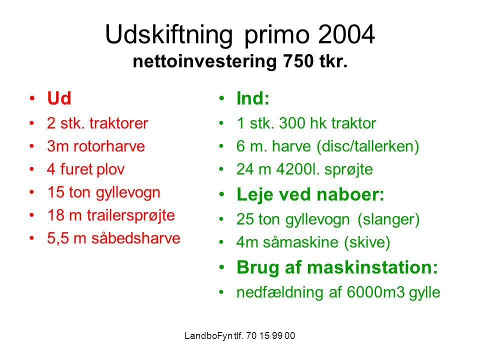 LandboFyn tlf. 70 15 99 00 Udskiftning primo 2004 nettoinvestering 750 tkr.