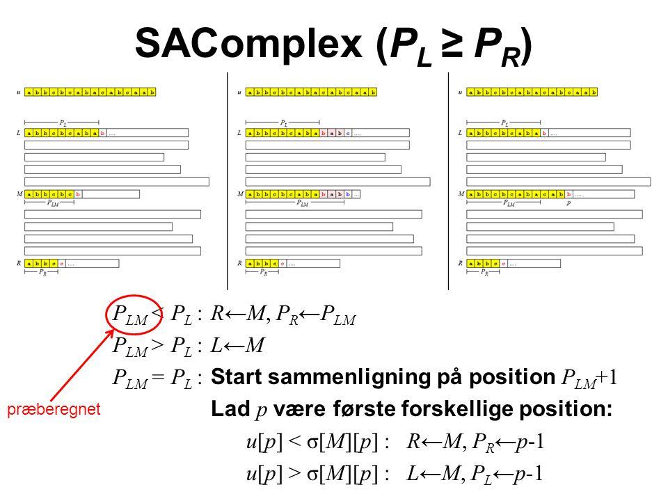 SAComplex (P L ≥ P R ) P LM < P L :R←M, P R ←P LM P LM > P L :L←M P LM = P L : Start sammenligning på position P LM +1 Lad p være første forskellige position: u[p] < σ[M][p] : R←M, P R ←p-1 u[p] > σ[M][p] : L←M, P L ←p-1 præberegnet