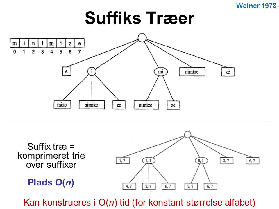 Suffiks Træer Suffix træ = komprimeret trie over suffixer Plads O(n) Kan konstrueres i O(n) tid (for konstant størrelse alfabet) Weiner 1973