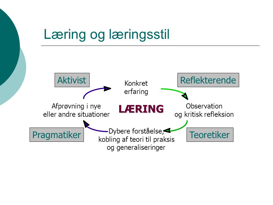 Læring og læringsstil Konkret erfaring Dybere forståelse, kobling af teori til praksis og generaliseringer Afprøvning i nye eller andre situationer Observation og kritisk refleksion LÆRING AktivistReflekterende TeoretikerPragmatiker