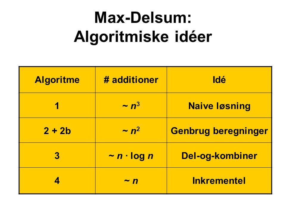 Max-Delsum: Algoritmiske idéer Algoritme# additionerIdé 1~ n 3 Naive løsning 2 + 2b~ n 2 Genbrug beregninger 3~ n · log nDel-og-kombiner 4~ nInkrementel