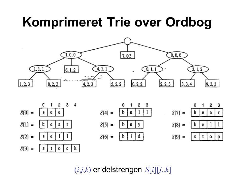 Komprimeret Trie over Ordbog (i,j,k) er delstrengen S[i][j..k]