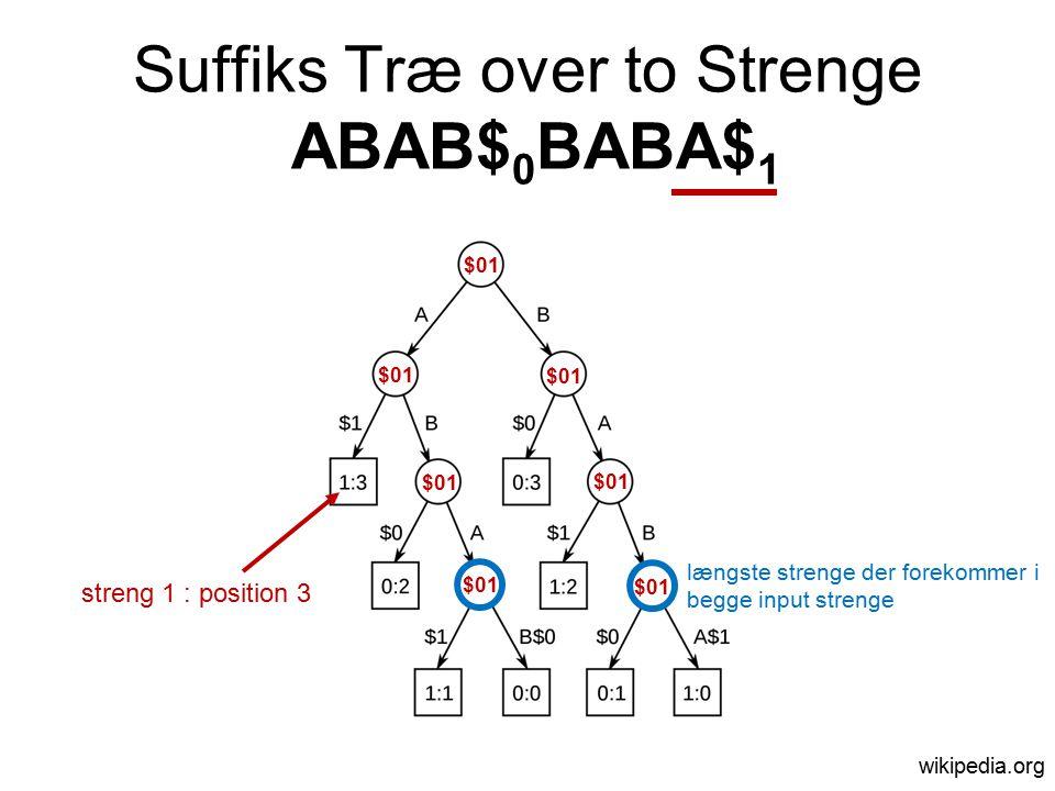 Suffiks Træ over to Strenge ABAB$ 0 BABA$ 1 wikipedia.org streng 1 : position 3 $01 længste strenge der forekommer i begge input strenge