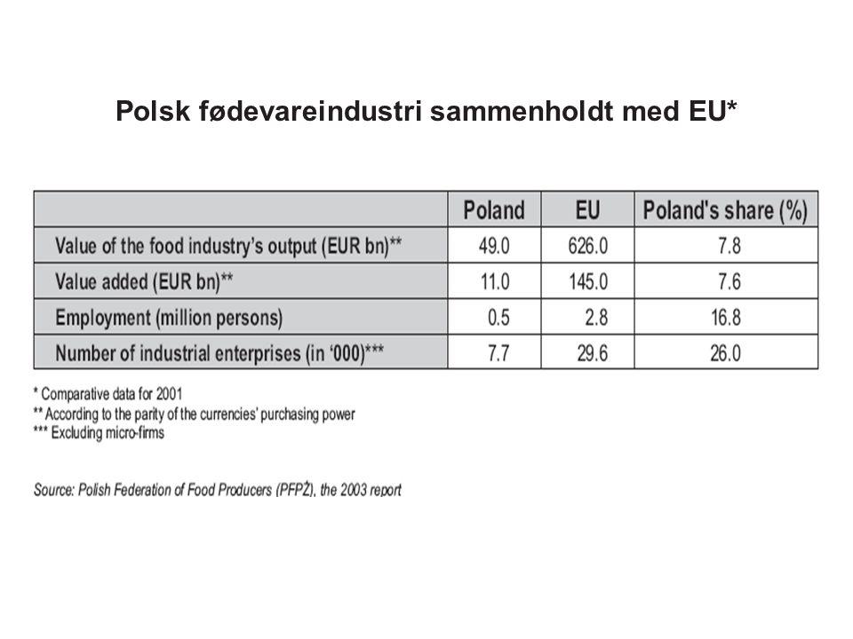 Polsk fødevareindustri sammenholdt med EU*
