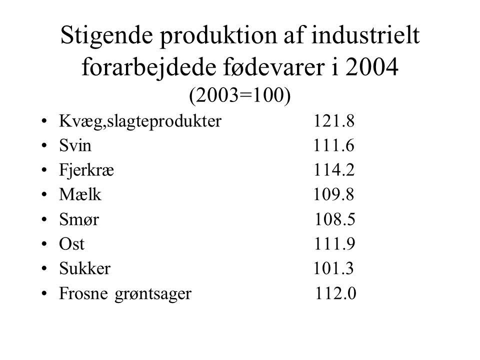 Stigende produktion af industrielt forarbejdede fødevarer i 2004 (2003=100) Kvæg,slagteprodukter 121.8 Svin 111.6 Fjerkræ 114.2 Mælk 109.8 Smør 108.5 Ost 111.9 Sukker 101.3 Frosne grøntsager 112.0