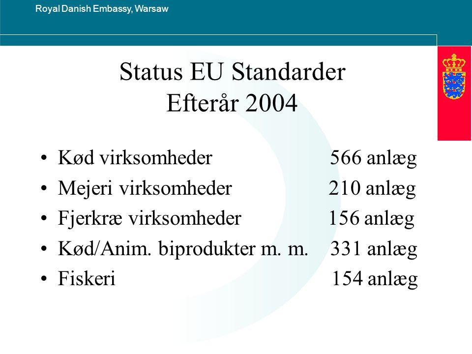 Royal Danish Embassy, Warsaw Status EU Standarder Efterår 2004 Kød virksomheder 566 anlæg Mejeri virksomheder 210 anlæg Fjerkræ virksomheder 156 anlæg Kød/Anim.